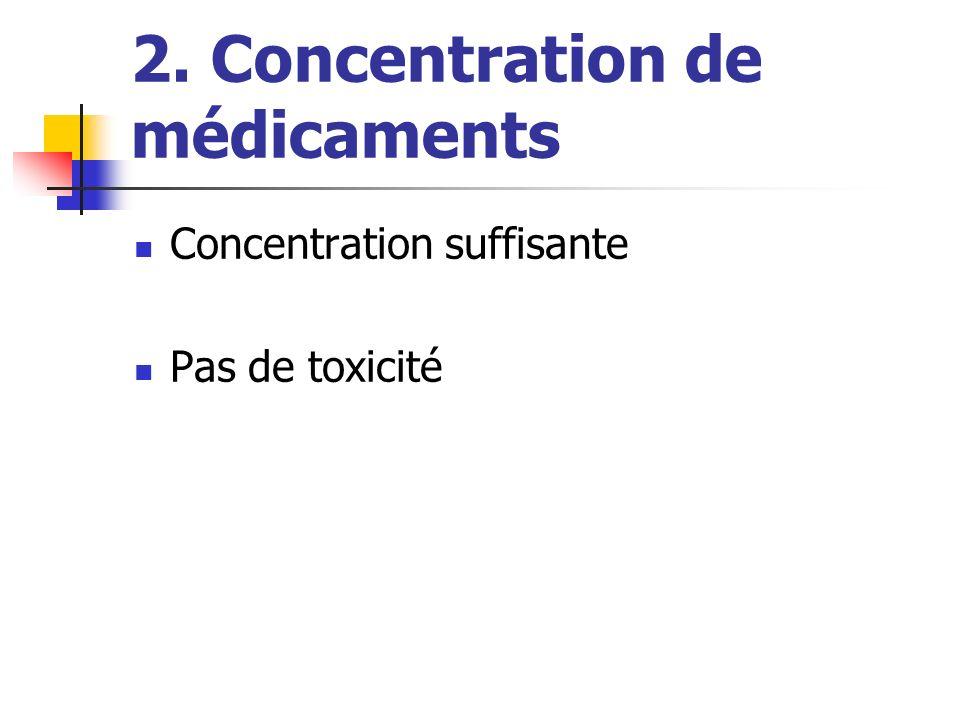 2. Concentration de médicaments Concentration suffisante Pas de toxicité