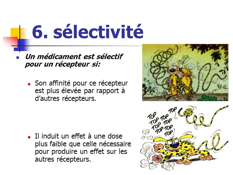 6. sélectivité Un médicament est sélectif pour un récepteur si: Son affinité pour ce récepteur est plus élevée par rapport à dautres récepteurs. Il in