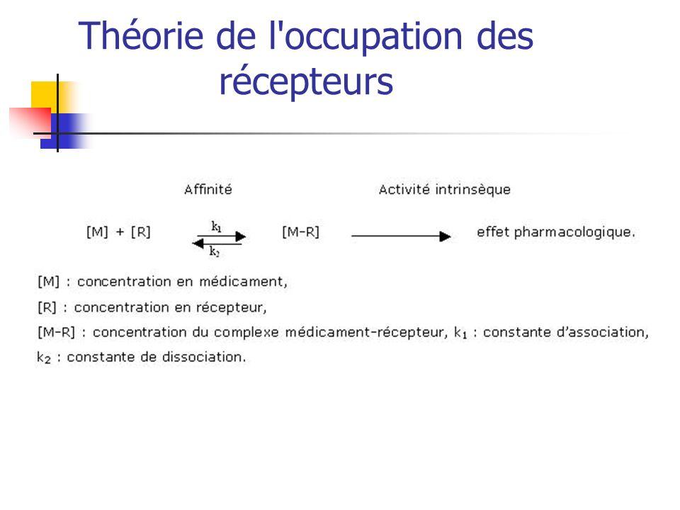 Théorie de l'occupation des récepteurs