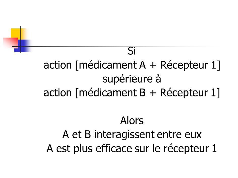 Si action [médicament A + Récepteur 1] supérieure à action [médicament B + Récepteur 1] Alors A et B interagissent entre eux A est plus efficace sur l