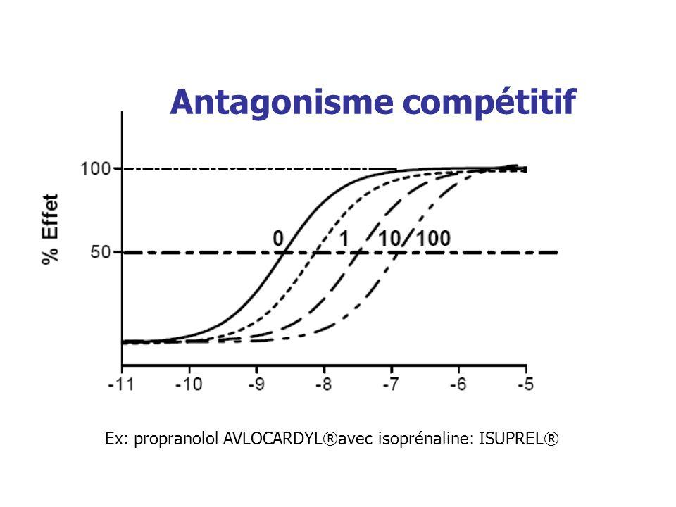Antagonisme compétitif Ex: propranolol AVLOCARDYL®avec isoprénaline: ISUPREL®