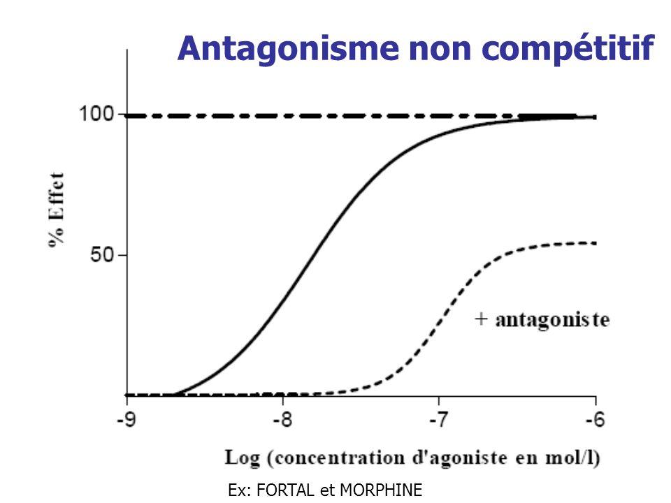 Antagonisme non compétitif Ex: FORTAL et MORPHINE