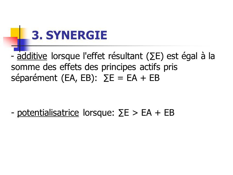 3. SYNERGIE - additive lorsque l'effet résultant (E) est égal à la somme des effets des principes actifs pris séparément (EA, EB): E = EA + EB - poten