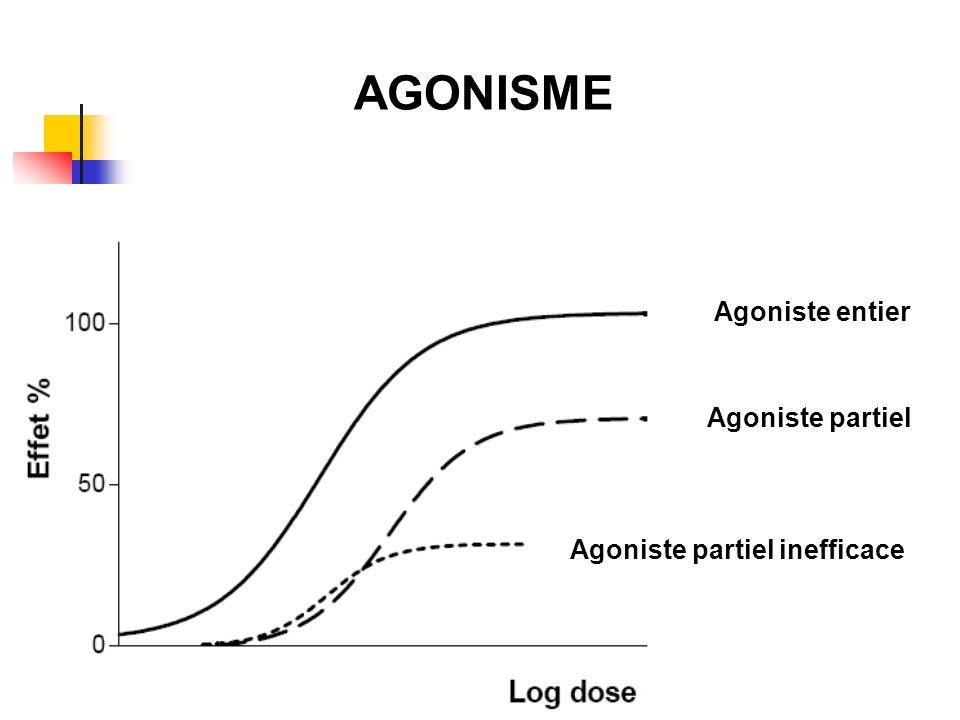 Agoniste entier Agoniste partiel Agoniste partiel inefficace AGONISME