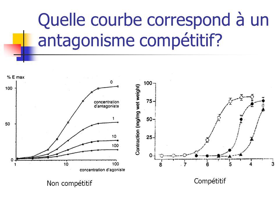 Quelle courbe correspond à un antagonisme compétitif? Non compétitif Compétitif