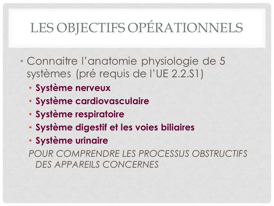 LES OBJECTIFS OPÉRATIONNELS Connaitre lanatomie physiologie de 5 systèmes (pré requis de lUE 2.2.S1) Système nerveux Système cardiovasculaire Système respiratoire Système digestif et les voies biliaires Système urinaire POUR COMPRENDRE LES PROCESSUS OBSTRUCTIFS DES APPAREILS CONCERNES