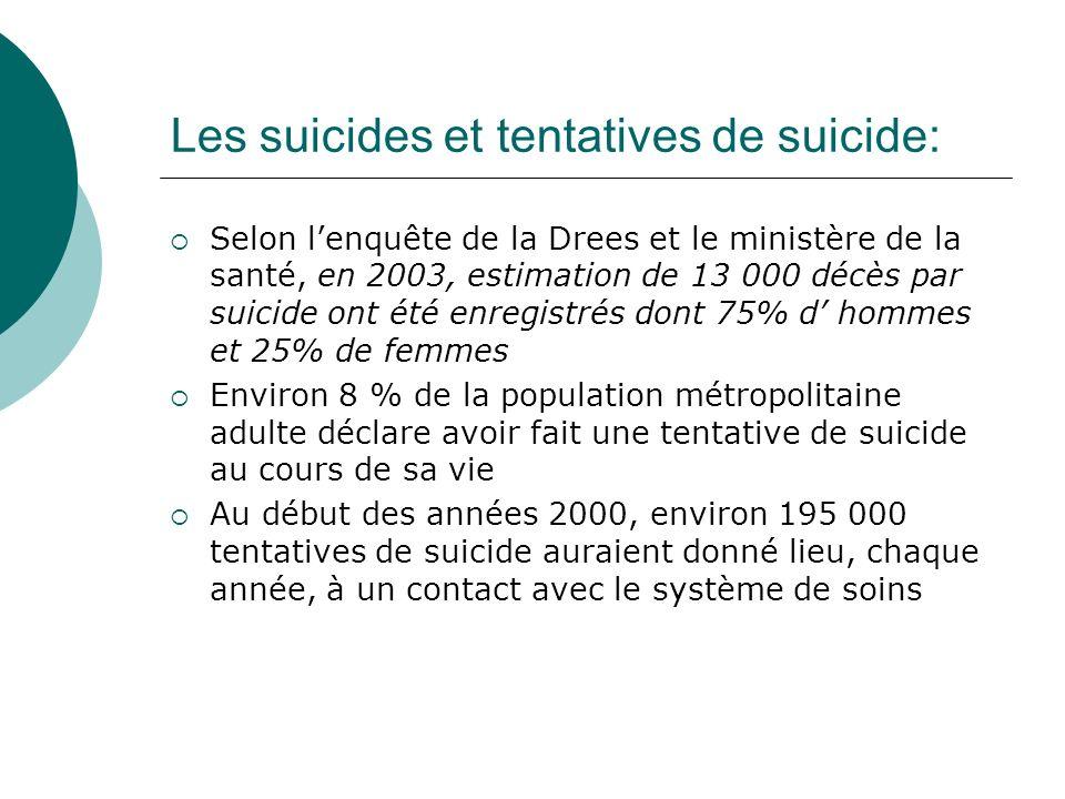 Les suicides et tentatives de suicide: Selon lenquête de la Drees et le ministère de la santé, en 2003, estimation de 13 000 décès par suicide ont été