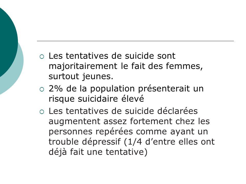 Les tentatives de suicide sont majoritairement le fait des femmes, surtout jeunes. 2% de la population présenterait un risque suicidaire élevé Les ten