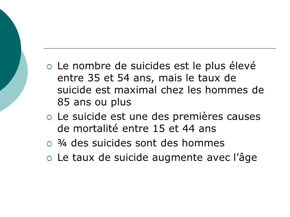 Le nombre de suicides est le plus élevé entre 35 et 54 ans, mais le taux de suicide est maximal chez les hommes de 85 ans ou plus Le suicide est une d