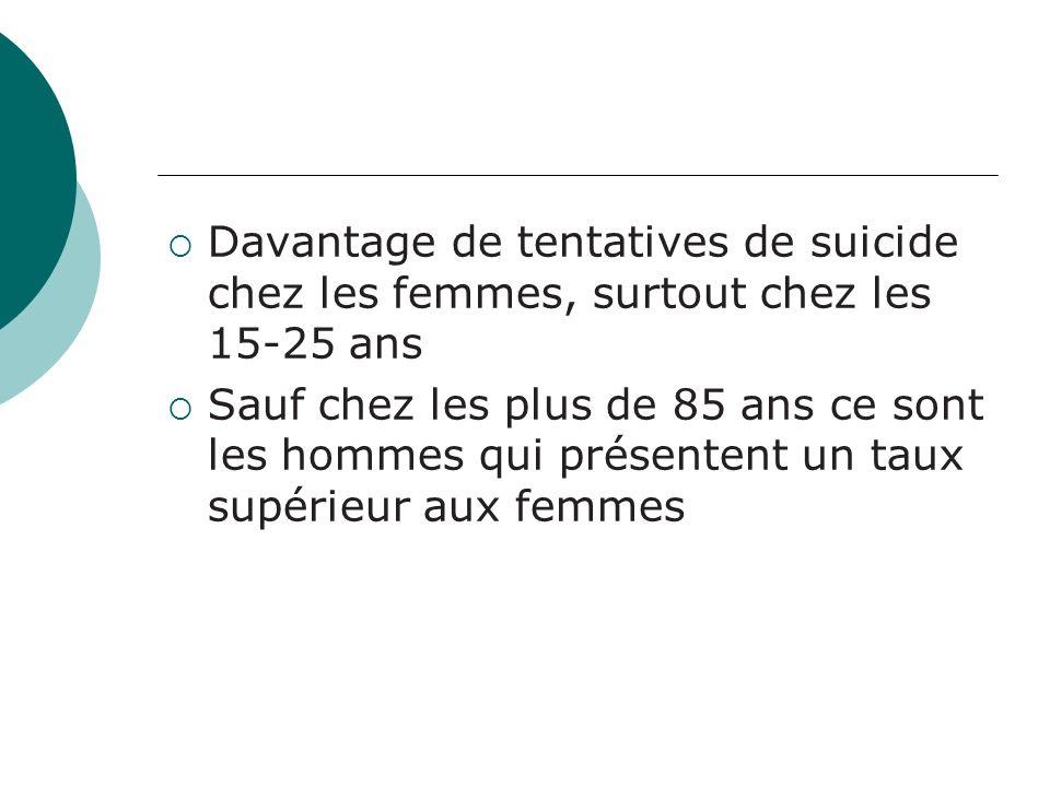 Davantage de tentatives de suicide chez les femmes, surtout chez les 15-25 ans Sauf chez les plus de 85 ans ce sont les hommes qui présentent un taux