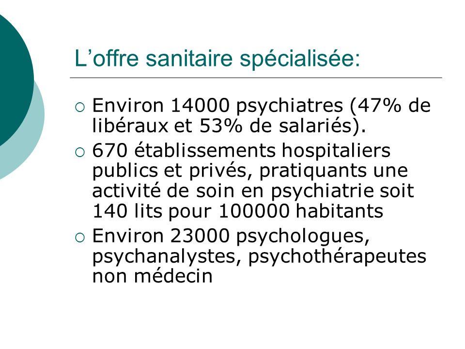 Loffre sanitaire spécialisée: Environ 14000 psychiatres (47% de libéraux et 53% de salariés). 670 établissements hospitaliers publics et privés, prati