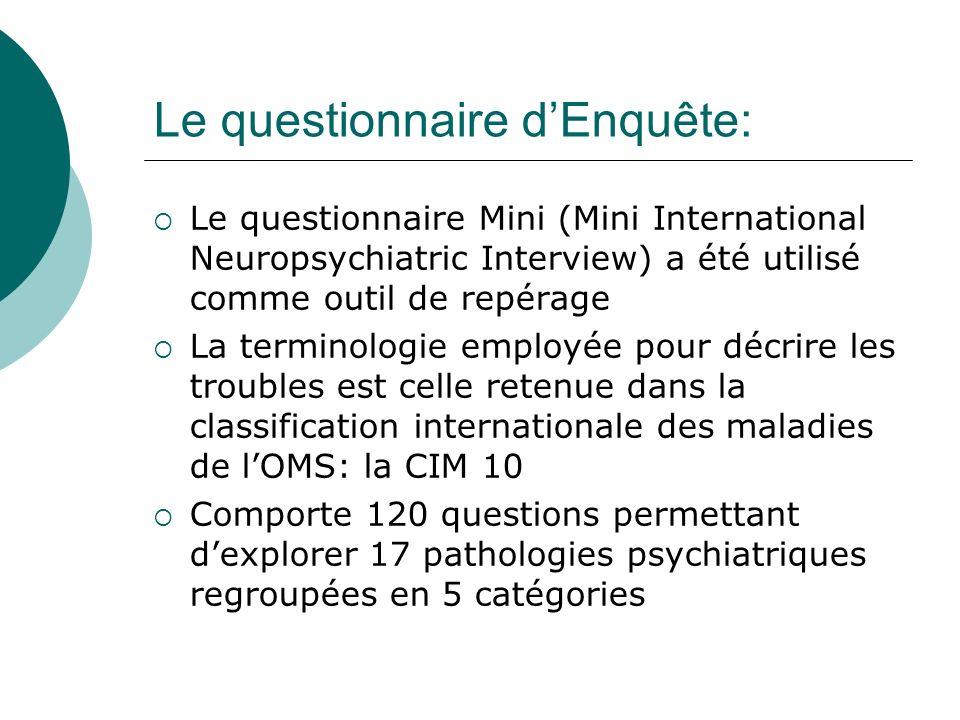 Le questionnaire dEnquête: Le questionnaire Mini (Mini International Neuropsychiatric Interview) a été utilisé comme outil de repérage La terminologie