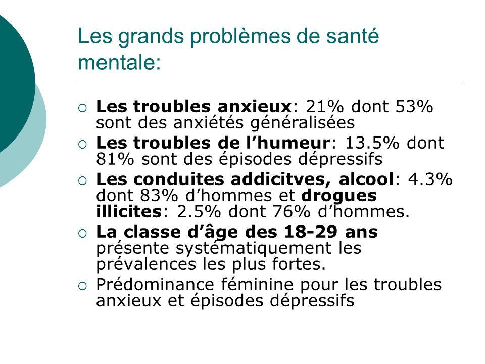 Les grands problèmes de santé mentale: Les troubles anxieux: 21% dont 53% sont des anxiétés généralisées Les troubles de lhumeur: 13.5% dont 81% sont