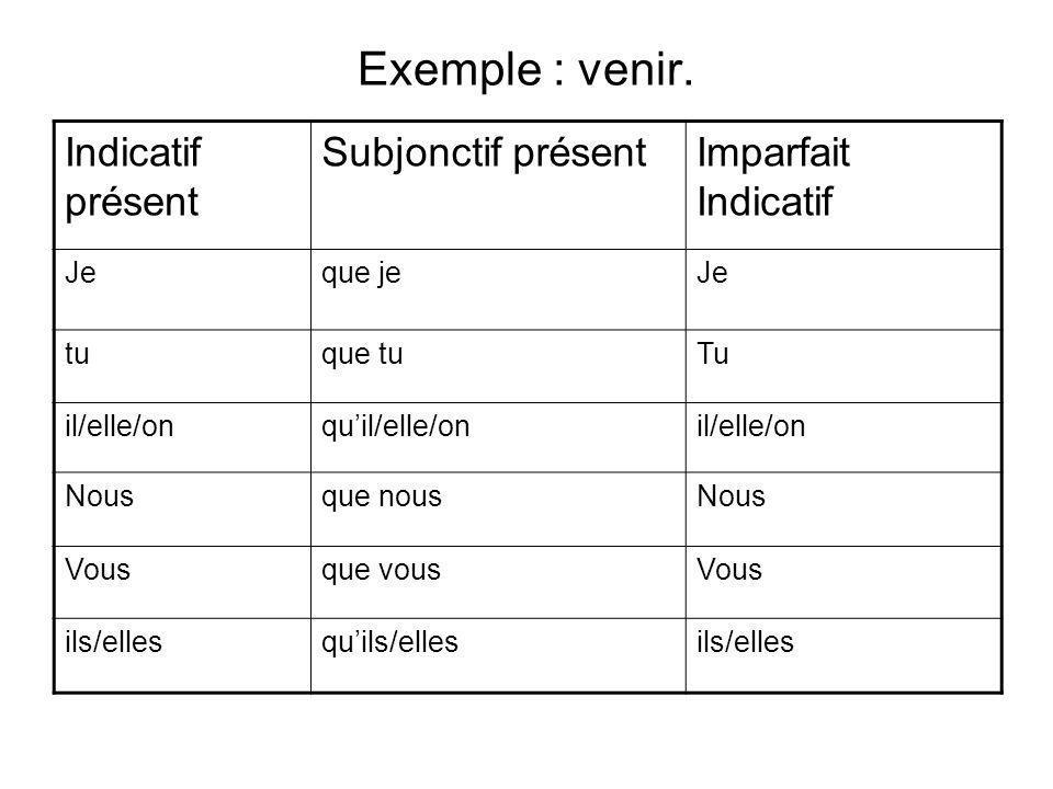 Exemple : venir. Indicatif présent Subjonctif présentImparfait Indicatif Jeque jeJe tuque tuTu il/elle/onquil/elle/onil/elle/on Nousque nousNous Vousq
