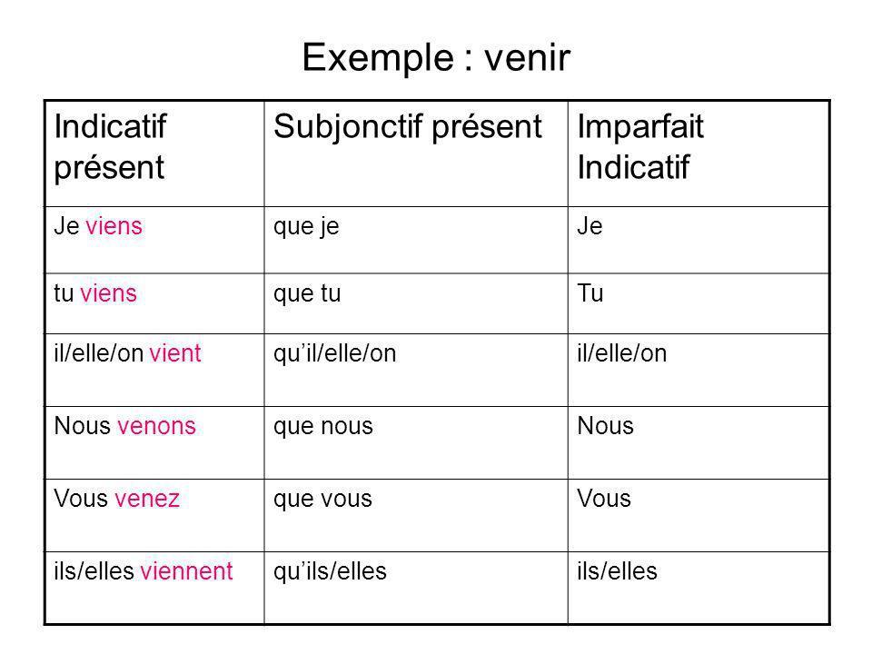 Exemple : venir Indicatif présent Subjonctif présentImparfait Indicatif Je viensque jeJe tu viensque tuTu il/elle/on vientquil/elle/onil/elle/on Nous