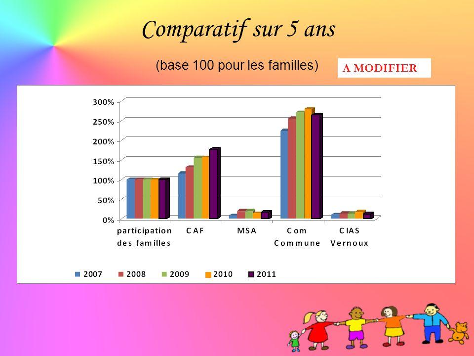 Comparatif sur 5 ans (base 100 pour les familles) A MODIFIER