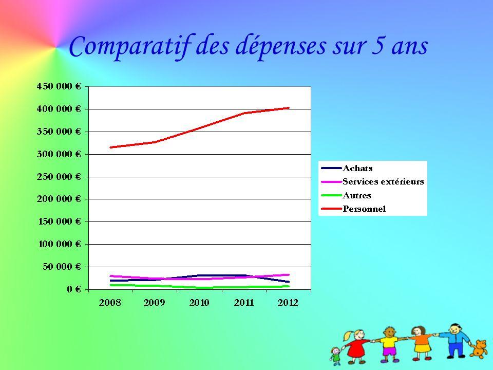 Comparatif des dépenses sur 5 ans