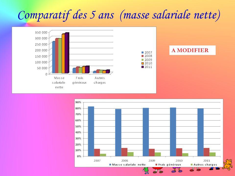Comparatif des 5 ans (masse salariale nette) A MODIFIER