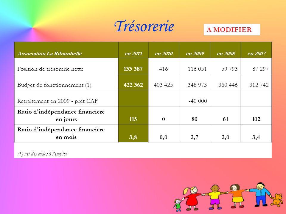 Trésorerie Association La Ribambelleen 2011en 2010en 2009en 2008en 2007 Position de trésorerie nette133 387416116 05159 79387 297 Budget de fonctionne