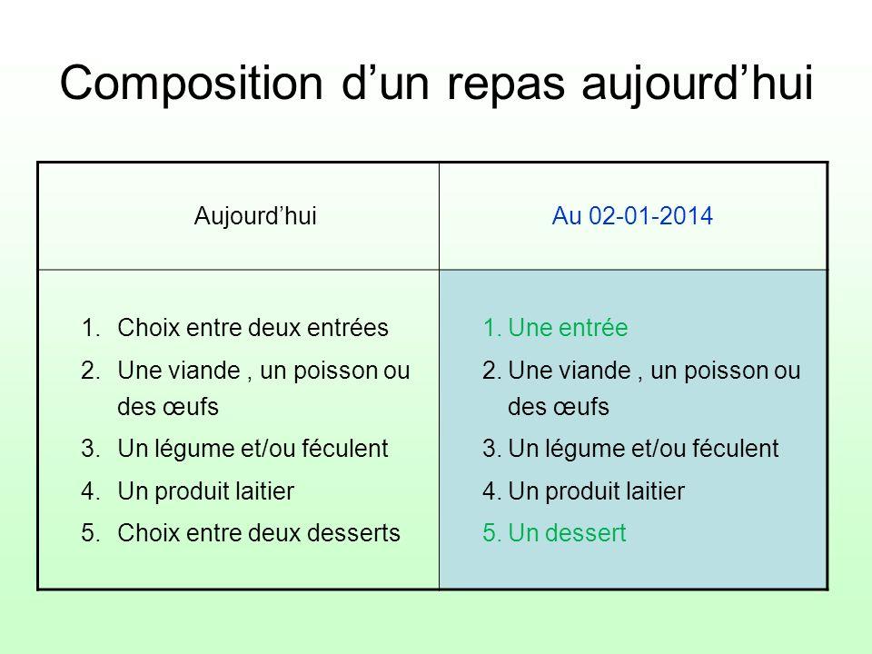 Composition dun repas aujourdhui AujourdhuiAu 02-01-2014 1.Choix entre deux entrées 2.Une viande, un poisson ou des œufs 3.Un légume et/ou féculent 4.