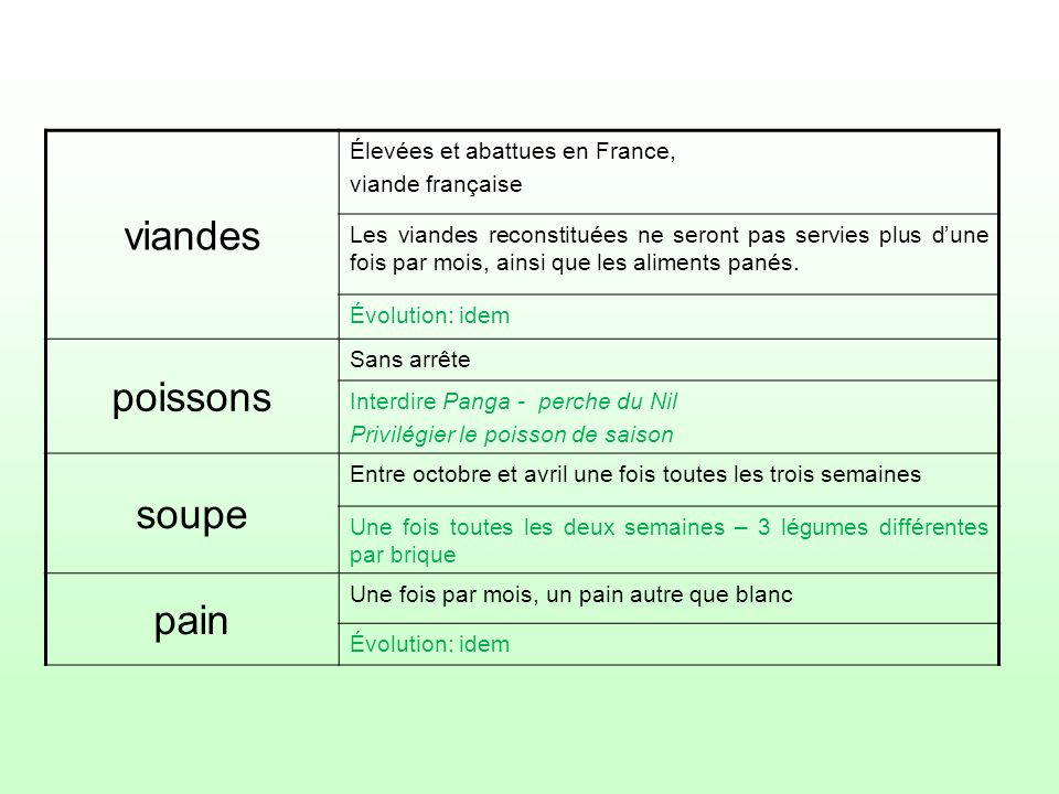 viandes Élevées et abattues en France, viande française Les viandes reconstituées ne seront pas servies plus dune fois par mois, ainsi que les aliment