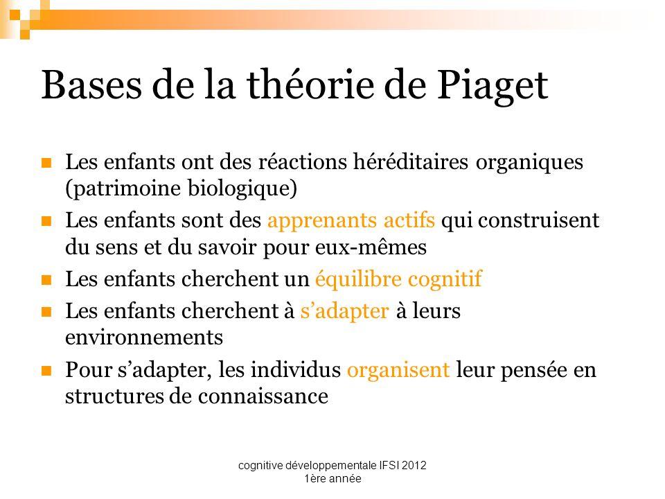 cognitive développementale IFSI 2012 1ère année Bases de la théorie de Piaget Les enfants ont des réactions héréditaires organiques (patrimoine biolog