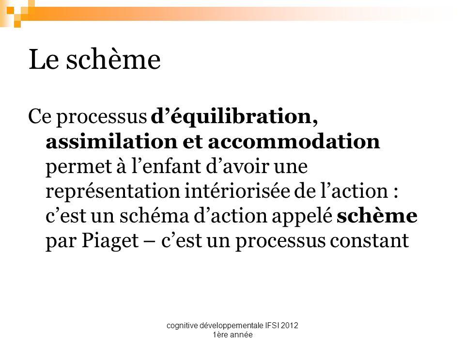 cognitive développementale IFSI 2012 1ère année Le schème Ce processus déquilibration, assimilation et accommodation permet à lenfant davoir une repré