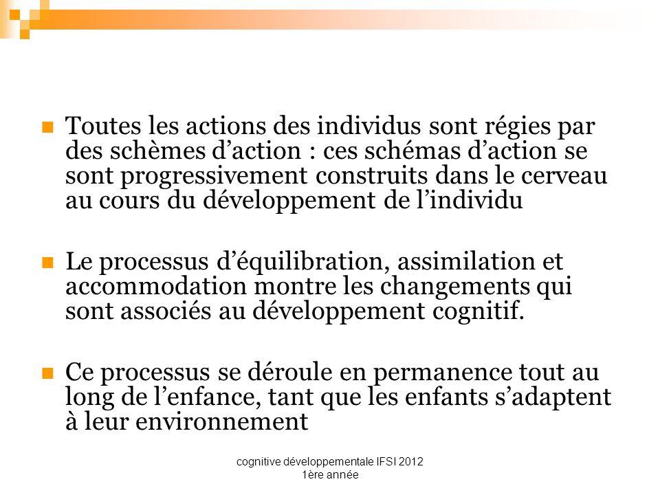 cognitive développementale IFSI 2012 1ère année Toutes les actions des individus sont régies par des schèmes daction : ces schémas daction se sont pro