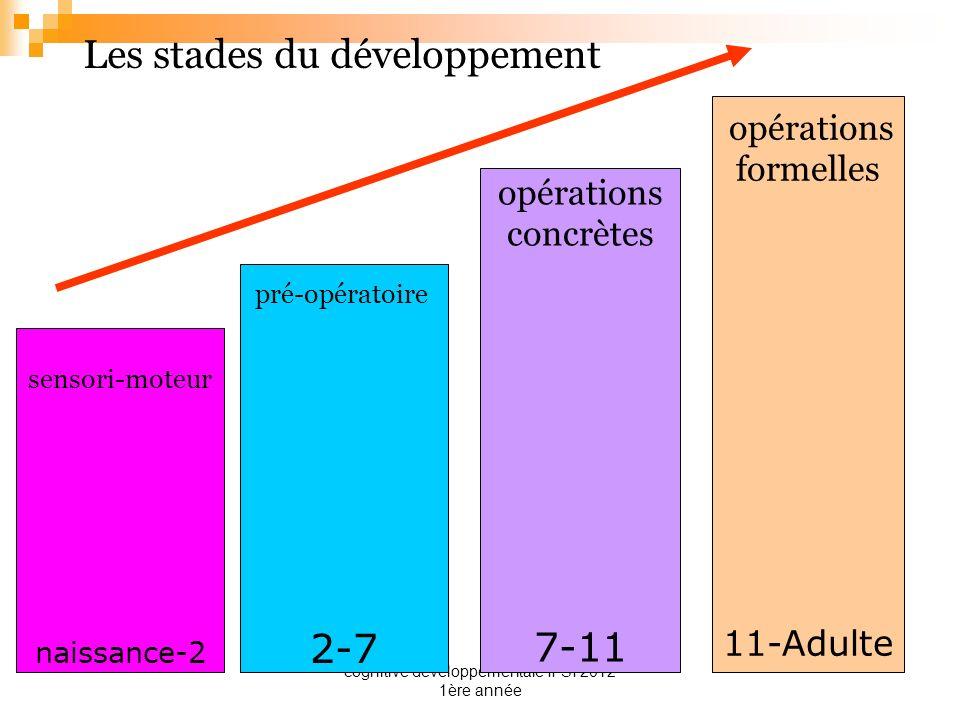cognitive développementale IFSI 2012 1ère année Les stades du développement sensori-moteur naissance-2 pré-opératoire 2-7 opérations concrètes 7-11 op