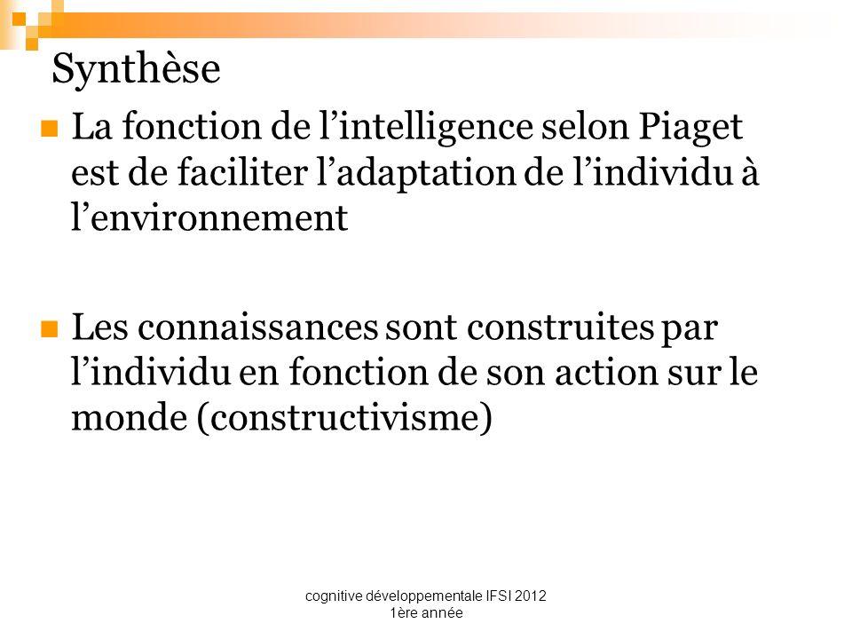 cognitive développementale IFSI 2012 1ère année Synthèse La fonction de lintelligence selon Piaget est de faciliter ladaptation de lindividu à lenviro