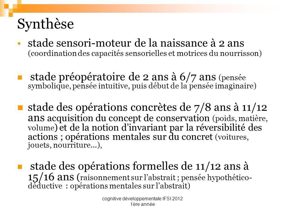 cognitive développementale IFSI 2012 1ère année Synthèse stade sensori-moteur de la naissance à 2 ans (coordination des capacités sensorielles et motr