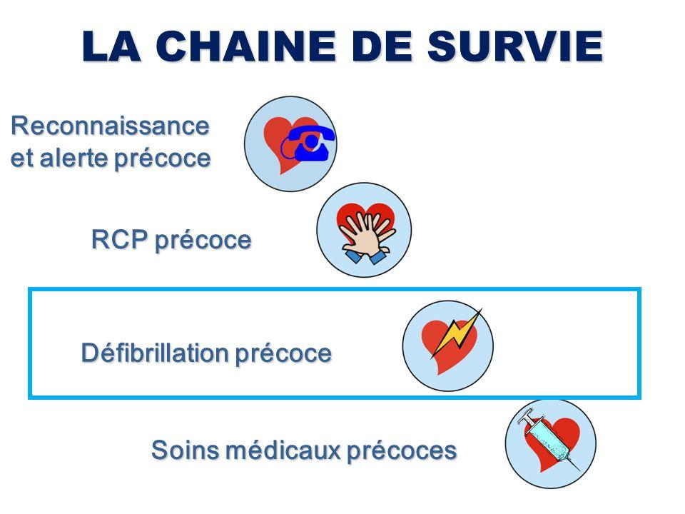 LA CHAINE DE SURVIE Reconnaissance et alerte précoce RCP précoce Défibrillation précoce Soins médicaux précoces