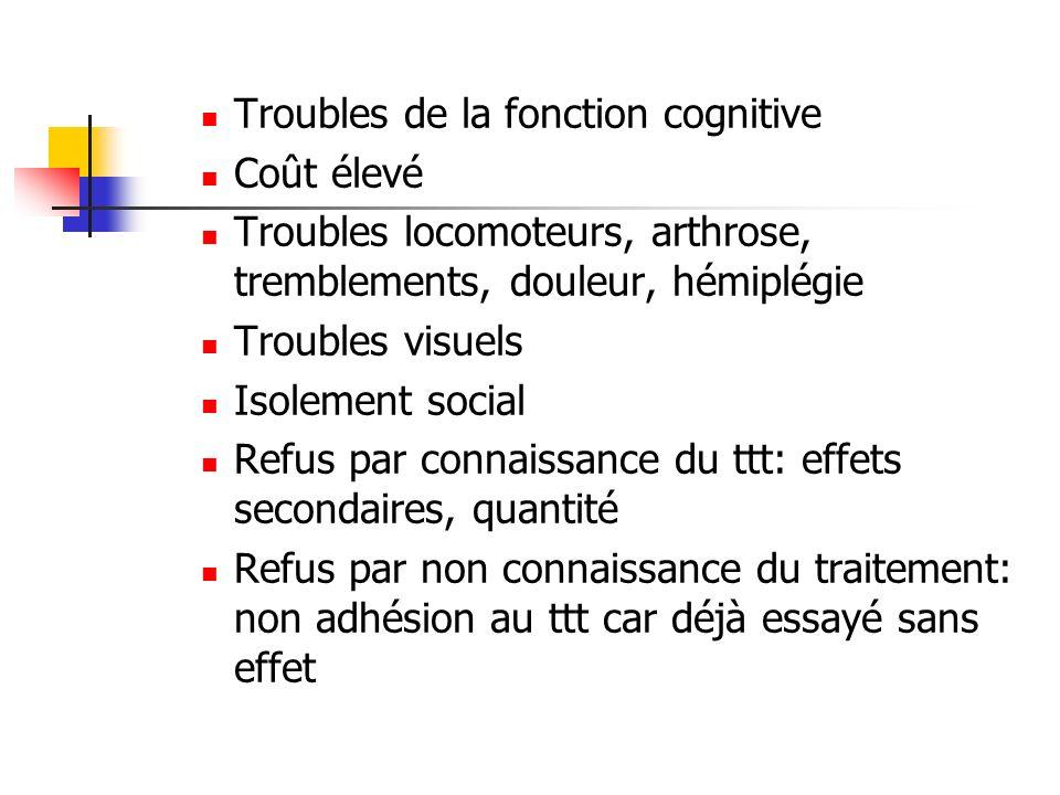 Troubles de la fonction cognitive Coût élevé Troubles locomoteurs, arthrose, tremblements, douleur, hémiplégie Troubles visuels Isolement social Refus