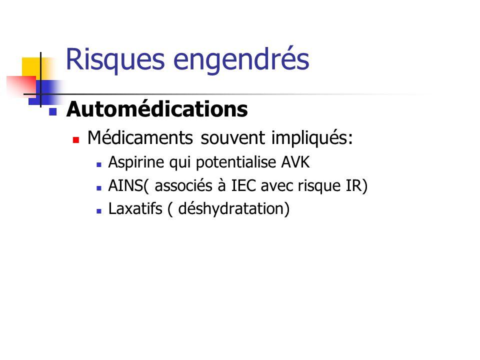 Risques engendrés Automédications Médicaments souvent impliqués: Aspirine qui potentialise AVK AINS( associés à IEC avec risque IR) Laxatifs ( déshydr