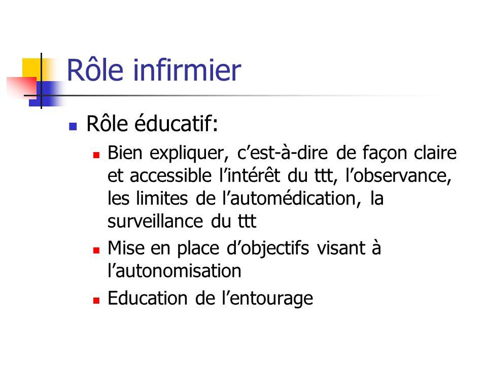 Rôle infirmier Rôle éducatif: Bien expliquer, cest-à-dire de façon claire et accessible lintérêt du ttt, lobservance, les limites de lautomédication,