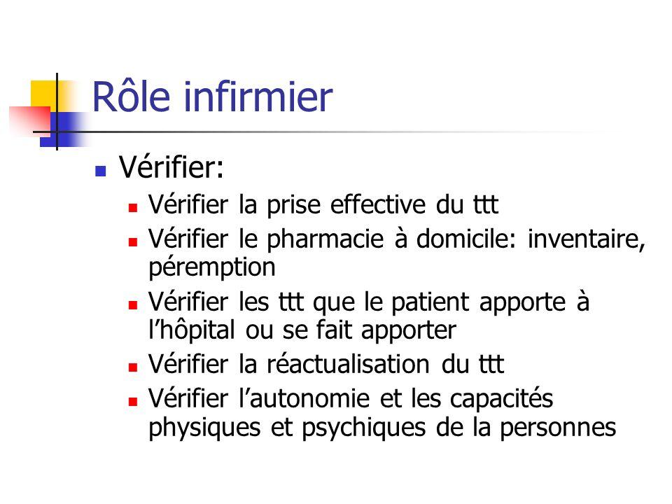 Rôle infirmier Vérifier: Vérifier la prise effective du ttt Vérifier le pharmacie à domicile: inventaire, péremption Vérifier les ttt que le patient a