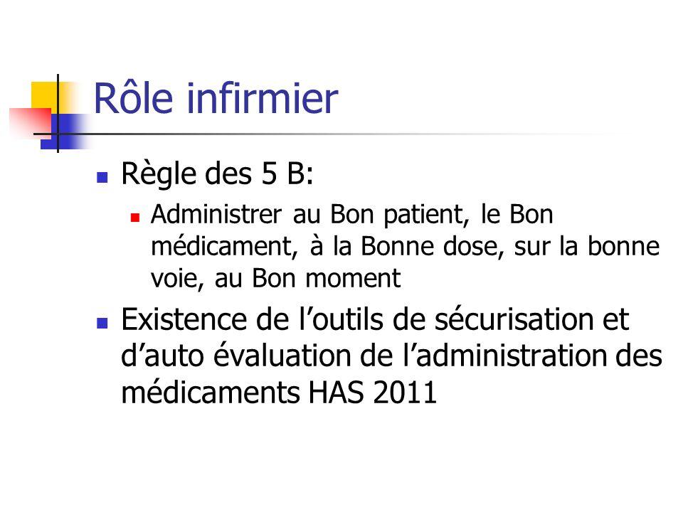 Rôle infirmier Règle des 5 B: Administrer au Bon patient, le Bon médicament, à la Bonne dose, sur la bonne voie, au Bon moment Existence de loutils de