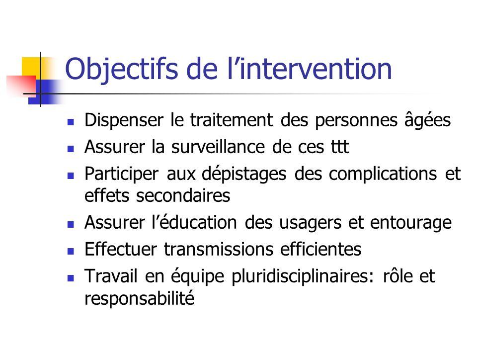 Objectifs de lintervention Dispenser le traitement des personnes âgées Assurer la surveillance de ces ttt Participer aux dépistages des complications