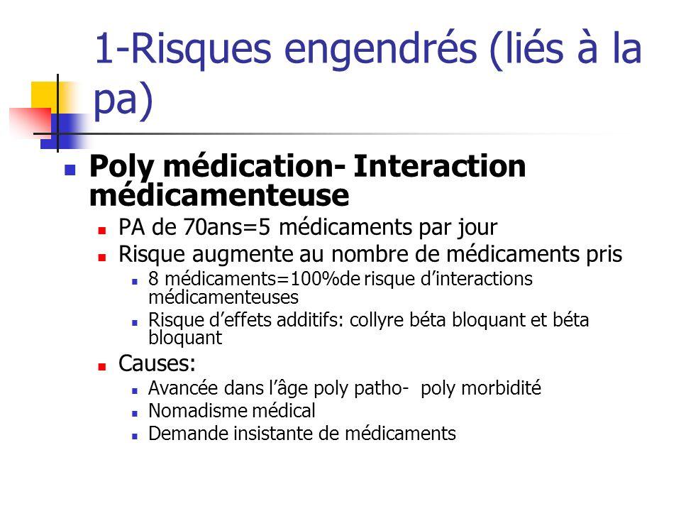 1-Risques engendrés (liés à la pa) Poly médication- Interaction médicamenteuse PA de 70ans=5 médicaments par jour Risque augmente au nombre de médicam