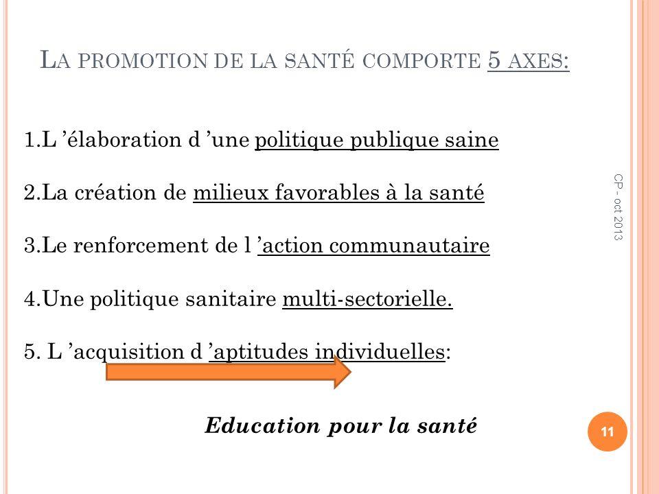 L A PROMOTION DE LA SANTÉ COMPORTE 5 AXES : 1.L élaboration d une politique publique saine 2.La création de milieux favorables à la santé 3.Le renforc