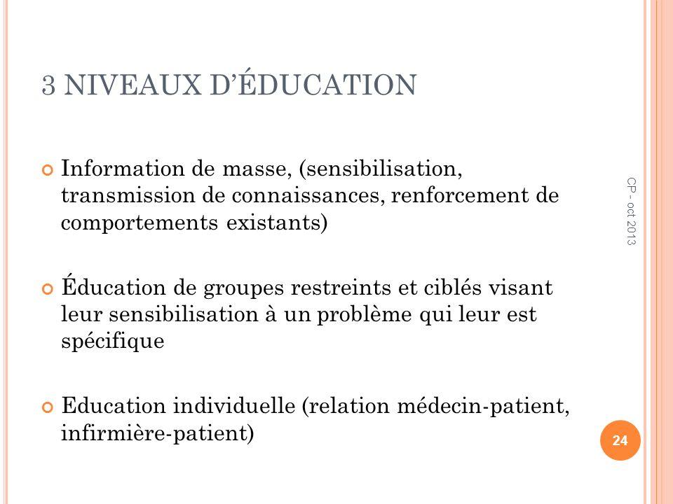 3 NIVEAUX DÉDUCATION Information de masse, (sensibilisation, transmission de connaissances, renforcement de comportements existants) Éducation de grou