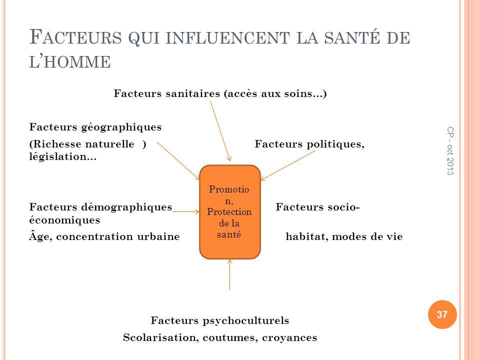 F ACTEURS QUI INFLUENCENT LA SANTÉ DE L HOMME Facteurs sanitaires (accès aux soins…) Facteurs géographiques (Richesse naturelle ) Facteurs politiques,