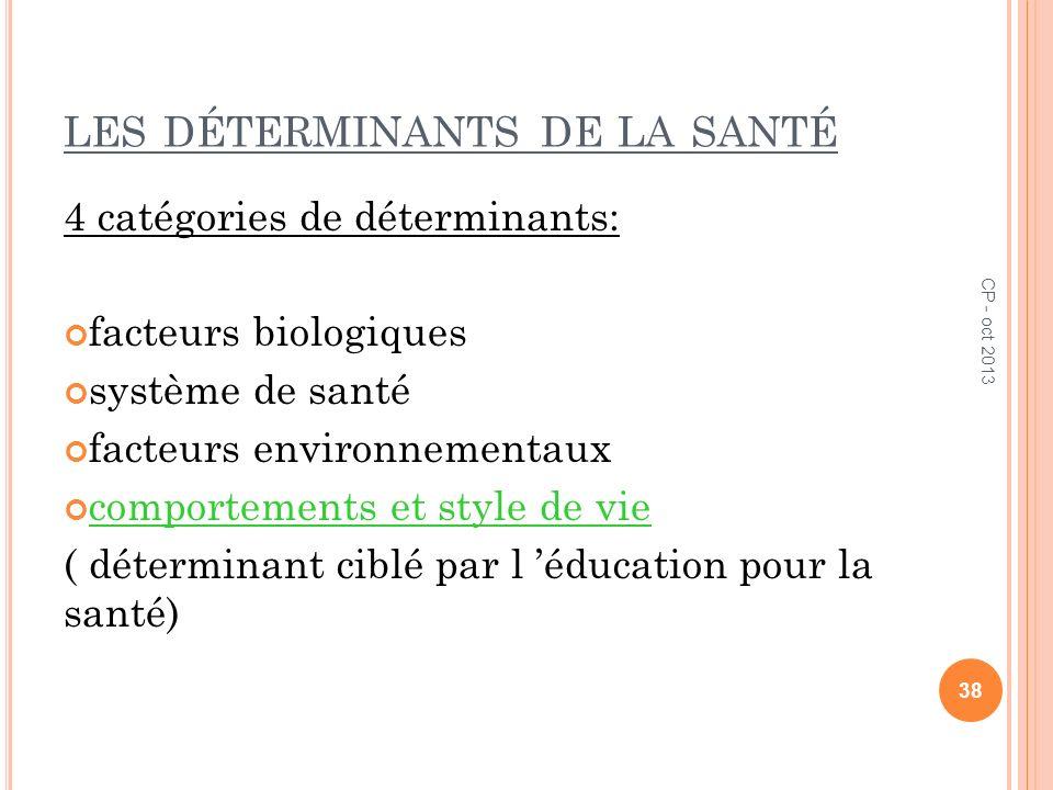LES DÉTERMINANTS DE LA SANTÉ 4 catégories de déterminants: facteurs biologiques système de santé facteurs environnementaux comportements et style de v