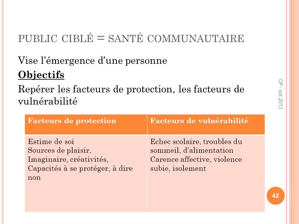 PUBLIC CIBLÉ = SANTÉ COMMUNAUTAIRE Vise lémergence dune personne Objectifs Repérer les facteurs de protection, les facteurs de vulnérabilité 42 Facteu