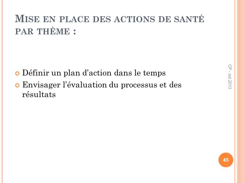 M ISE EN PLACE DES ACTIONS DE SANTÉ PAR THÈME : Définir un plan daction dans le temps Envisager lévaluation du processus et des résultats 45 CP - oct