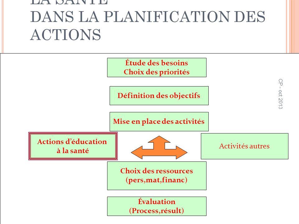 LA PLACE DE LÉDUCATION À LA SANTÉ DANS LA PLANIFICATION DES ACTIONS 47 Étude des besoins Choix des priorités Définition des objectifs Mise en place de