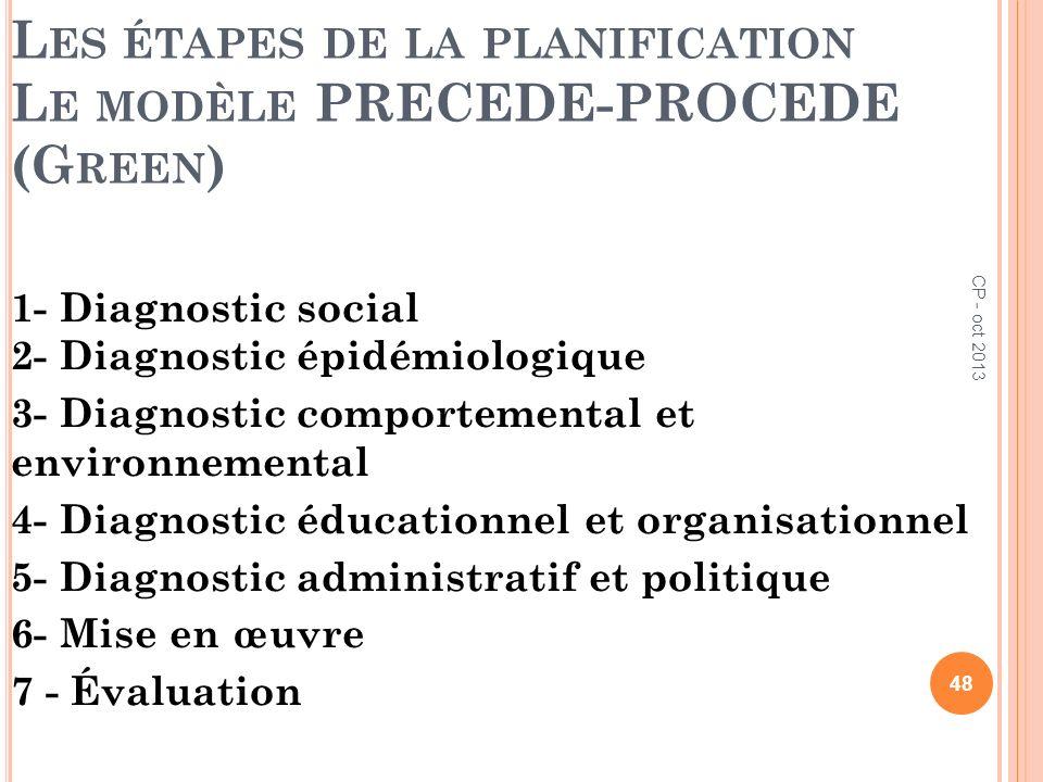 L ES ÉTAPES DE LA PLANIFICATION L E MODÈLE PRECEDE-PROCEDE (G REEN ) 1- Diagnostic social 2- Diagnostic épidémiologique 3- Diagnostic comportemental e