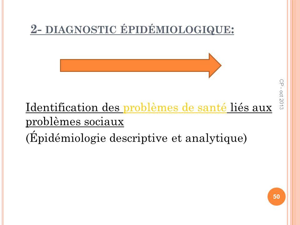 2- DIAGNOSTIC ÉPIDÉMIOLOGIQUE : Identification des problèmes de santé liés aux problèmes sociaux (Épidémiologie descriptive et analytique) 50 CP - oct
