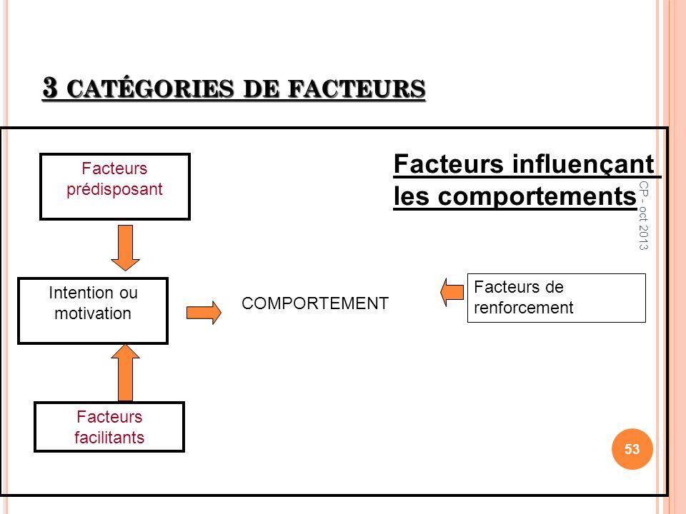 3 CATÉGORIES DE FACTEURS Intention ou motivation Facteurs prédisposant Facteurs facilitants Facteurs de renforcement COMPORTEMENT Facteurs influençant