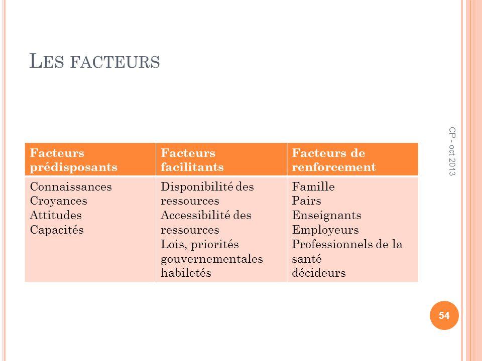 L ES FACTEURS Facteurs prédisposants Facteurs facilitants Facteurs de renforcement Connaissances Croyances Attitudes Capacités Disponibilité des resso